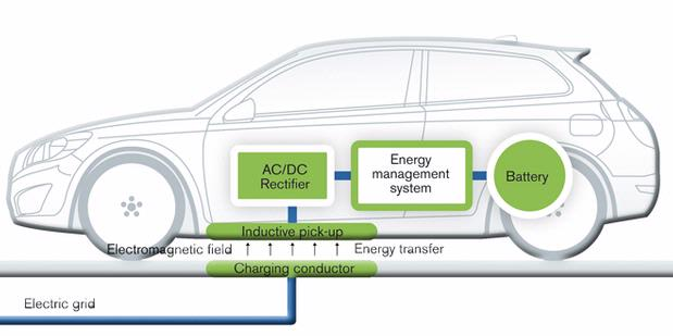 Volvo Develops Wireless Battery Charging System